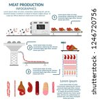 meat and stakes automated... | Shutterstock .eps vector #1246720756