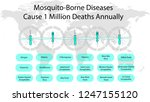 image of mosquitoes and... | Shutterstock .eps vector #1247155120