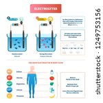electrolytes test vector... | Shutterstock .eps vector #1249753156