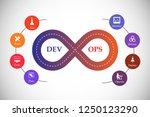 concept of devops  illustrates... | Shutterstock .eps vector #1250123290