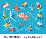 healthy lifestyle  flowchart... | Shutterstock .eps vector #1260301219