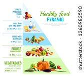 healthy eating pyramid... | Shutterstock .eps vector #1260983590