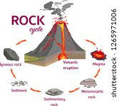 the rock cycle vector ... | Shutterstock .eps vector #1265971006