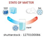 states of mater and molecular... | Shutterstock .eps vector #1270100086