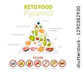 keto diet concept. food pyramid ... | Shutterstock .eps vector #1290382930