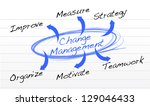 Change Management Flow Chart...