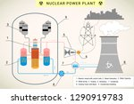 nuclear power plant vector... | Shutterstock .eps vector #1290919783
