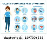 obesity causes and consequences ... | Shutterstock .eps vector #1297006336