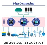 edge computing labeled... | Shutterstock .eps vector #1315759703