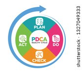 plan do check act  pdca quality ... | Shutterstock .eps vector #1327049333