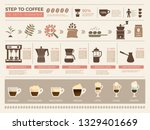 coffee infographic. processes... | Shutterstock .eps vector #1329401669
