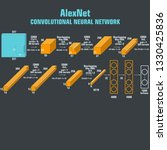 Vector tech icon AlexNet neural network scheme. AlexNet - convolutional neural network for the classification of images. An illustration of the AlexNet algorithm scheme in flat minimalism sty