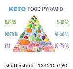 ketogenic diet food pyramid in... | Shutterstock . vector #1345105190