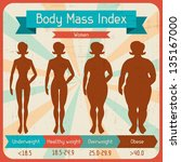 body mass index retro poster. | Shutterstock .eps vector #135167000