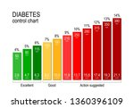 diabetes control chart. for a... | Shutterstock . vector #1360396109
