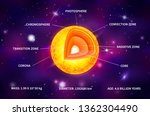 bright yellow sun star... | Shutterstock .eps vector #1362304490