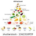 keto diet concept. ketogenic... | Shutterstock .eps vector #1362318959