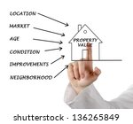 property value | Shutterstock . vector #136265849