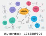 hand drawn infographic for mind ... | Shutterstock .eps vector #1363889906