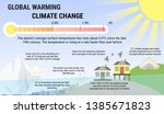 global warming and climat... | Shutterstock .eps vector #1385671823