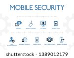 mobile security modern concept...