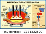 metallurgy. the iron and steel... | Shutterstock .eps vector #1391332520