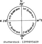 Cardinal Directions Which Are...
