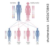 cystic fibrosis is a genetic... | Shutterstock . vector #1402673843