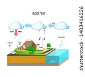 acid rain is caused by... | Shutterstock .eps vector #1403416226