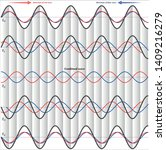 Standing Waves  Progression Of...