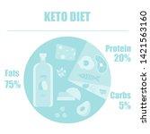 ketogenic circle keto diet... | Shutterstock .eps vector #1421563160