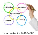 excellence in business | Shutterstock . vector #144306580