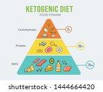 ketogenic diet food pyramid... | Shutterstock .eps vector #1444664420