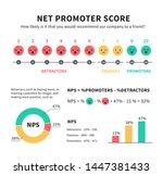 net promoter score nps... | Shutterstock .eps vector #1447381433