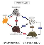 illustration of physics and geology, The rock cycle is a basic concept in geology, sedimentary, metamorphic, and igneous diagram