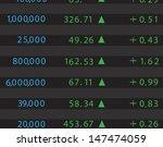 stock market | Shutterstock .eps vector #147474059