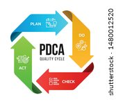 pdca  plan do check act ... | Shutterstock .eps vector #1480012520