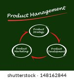 product management | Shutterstock . vector #148162844
