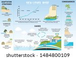 sea level rise infographic.... | Shutterstock .eps vector #1484800109