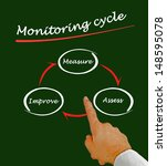 monitoring cycle | Shutterstock . vector #148595078