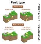 fault type vector illustration...   Shutterstock .eps vector #1497575069