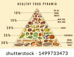 healthy food plan pyramid.... | Shutterstock .eps vector #1499733473