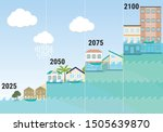 sea level rise infographic.... | Shutterstock .eps vector #1505639870