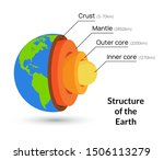 earth core structure crust... | Shutterstock .eps vector #1506113279
