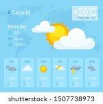 weather forecast smartphone...
