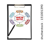 clipboard with web site and pen ... | Shutterstock . vector #151001390