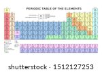 periodic table of the elements... | Shutterstock .eps vector #1512127253