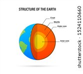 structure of the earth   cross... | Shutterstock .eps vector #1524110660