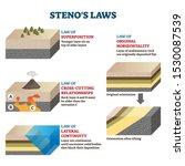 stenos laws vector illustration....   Shutterstock .eps vector #1530087539