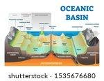ocean basin structure vector... | Shutterstock .eps vector #1535676680